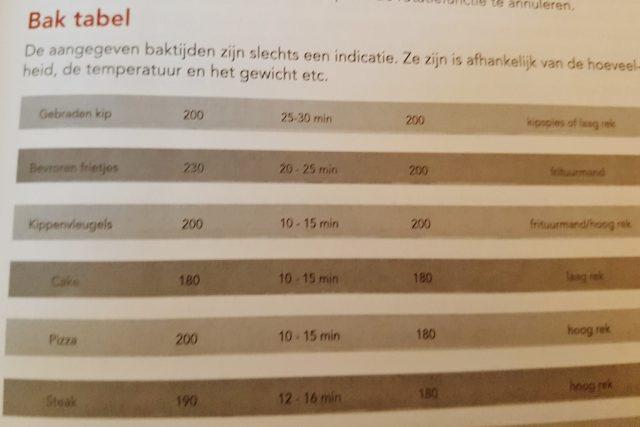 Review: Ervaringen met de airfryer & gezond eten; niet alleen patat frituren maar ook grillen en bakken - Mamaliefde.nl